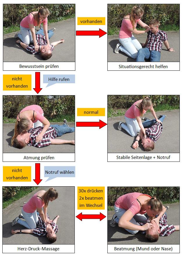 Erste Hilfe Vorgehen